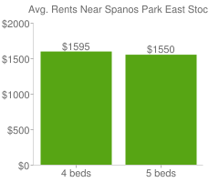 Graph of average rent prices for Spanos Park East Stockton