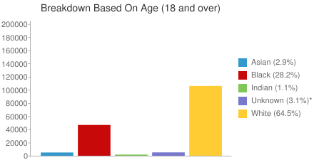 Breakdown Based On Age [18 and over)