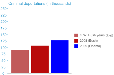 Criminal deportations (in thousands)