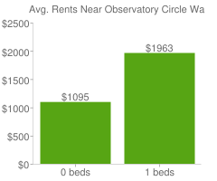Graph of average rent prices for Observatory Circle Washington D.C.