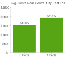 Graph of average rent prices for Central City East Los Angeles