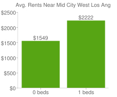 Graph of average rent prices for Mid City West Los Angeles