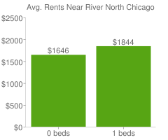 Graph of average rent prices for River North Chicago