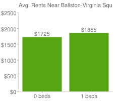Graph of average rent prices for Ballston-Virginia Square Arlington