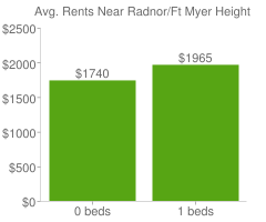 Graph of average rent prices for Radnor/Ft Myer Heights Arlington