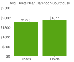 Graph of average rent prices for Clarendon-Courthouse Arlington