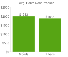 Graph of average rent prices for Produce & Waterfront Oakland