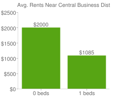 Graph of average rent prices for Central Business District New Orleans