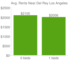 Graph of average rent prices for Del Rey Los Angeles