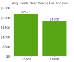 Graph of average rent prices for Venice Los Angeles
