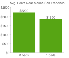 Graph of average rent prices for Marina San Francisco