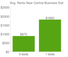 Graph of average rent prices for Central Business District Newark