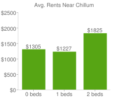 Graph of average rent prices for Chillum