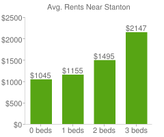 Graph of average rent prices for Stanton
