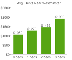 Graph of average rent prices for Westminster