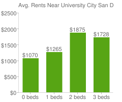 Graph of average rent prices for University City San Diego