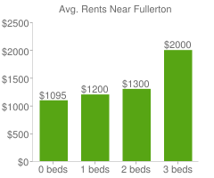 Graph of average rent prices for Fullerton