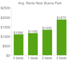 Graph of average rent prices for Buena Park