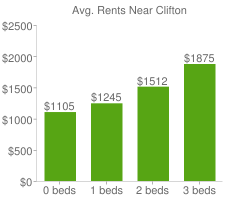 Graph of average rent prices for Clifton