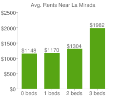 Graph of average rent prices for La Mirada