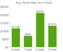Graph of average rent prices for Sun Prairie