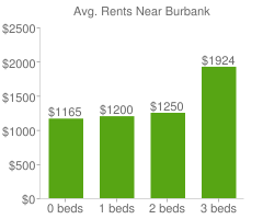 Graph of average rent prices for Burbank