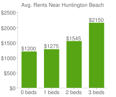 Graph of average rent prices for Huntington Beach
