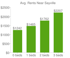 Graph of average rent prices for Sayville