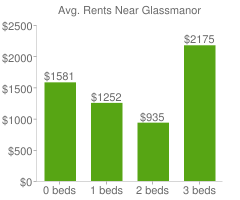 Graph of average rent prices for Glassmanor