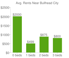 Graph of average rent prices for Bullhead City