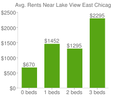 Graph of average rent prices for Lake View East Chicago