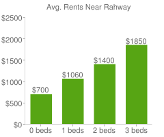 Graph of average rent prices for Rahway