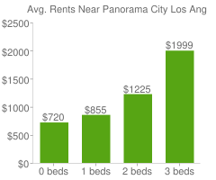 Graph of average rent prices for Panorama City Los Angeles
