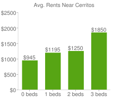 Graph of average rent prices for Cerritos