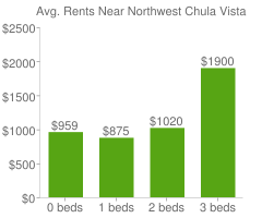 Graph of average rent prices for Northwest Chula Vista
