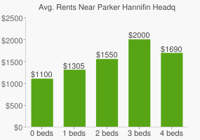 Graph of average rent prices for Parker Hannifin Headquarters