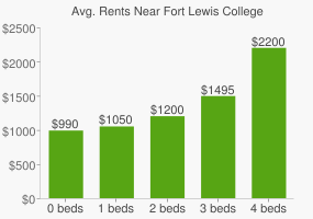Graph of average rent prices for Fort Lewis College