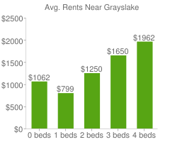 Graph of average rent prices for Grayslake