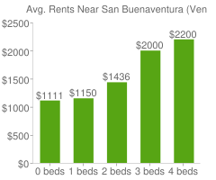 Graph of average rent prices for San Buenaventura (Ventura)