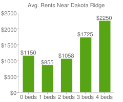 Graph of average rent prices for Dakota Ridge