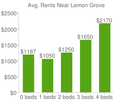 Graph of average rent prices for Lemon Grove