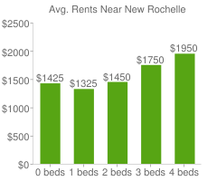 Graph of average rent prices for New Rochelle