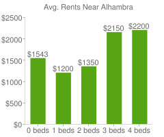 Graph of average rent prices for Alhambra