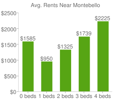 Graph of average rent prices for Montebello