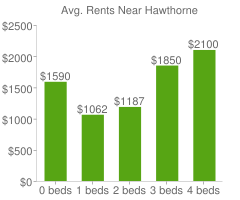 Graph of average rent prices for Hawthorne