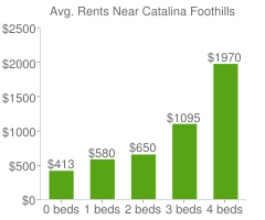 Graph of average rent prices for Catalina Foothills