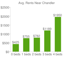Graph of average rent prices for Chandler