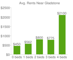 Graph of average rent prices for Gladstone