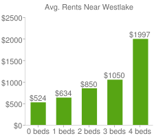 Graph of average rent prices for Westlake