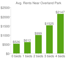 Graph of average rent prices for Overland Park